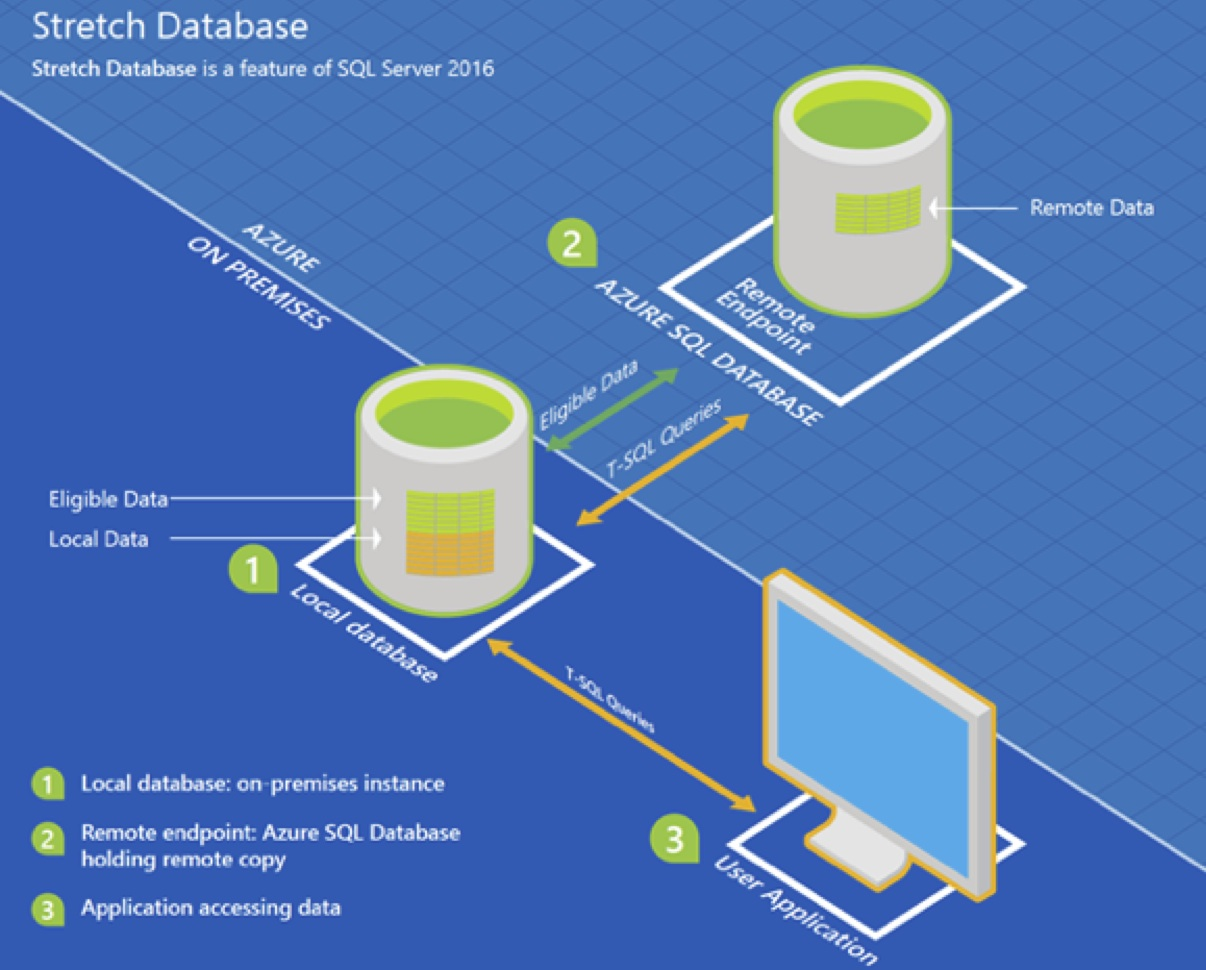 Periodic Database Security And Auditing Can Prevent Any Tampering Of Database